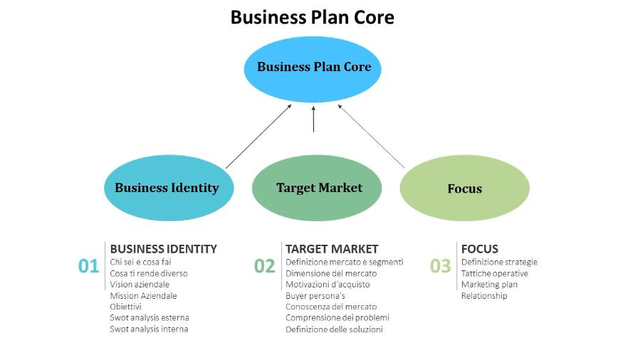 Business plan core